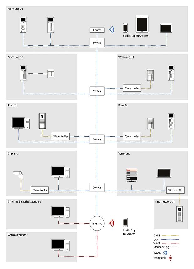 IP basierte_Gebaeudekommunikation siedle ip basis siedle intercom wiring diagram at gsmportal.co